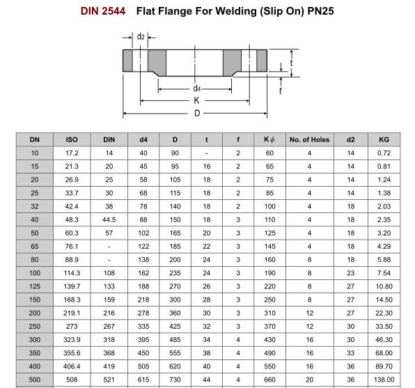 Mặt bích DIN PN25